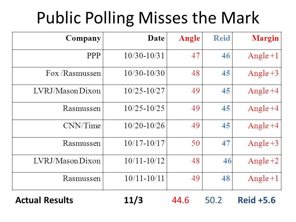 Public Polling Misses the Mark CompanyDateAngleReidMargin PPP10/30-10/314746Angle +1 Fox /Rasmussen10/30-10/304845Angle +3 LVRJ/Mason Dixon10/25-10/27