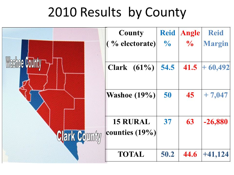 2010 Results by County County ( % electorate) Reid % Angle % Reid Margin Clark (61%)54.541.5+ 60,492 Washoe (19%)5045+ 7,047 15 RURAL counties (19%) 3