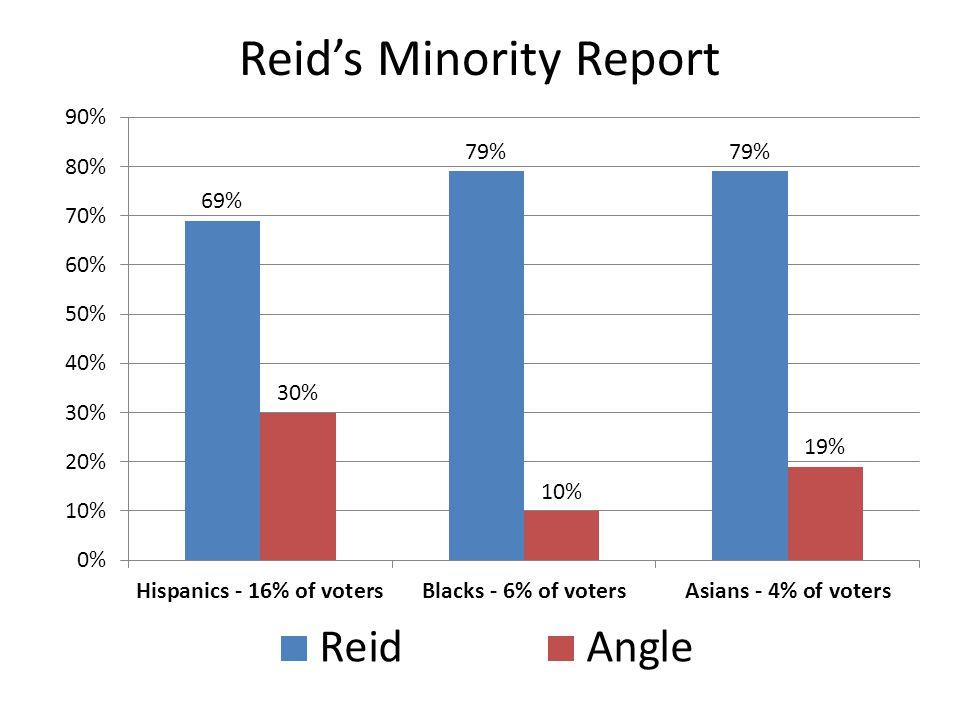 Reids Minority Report