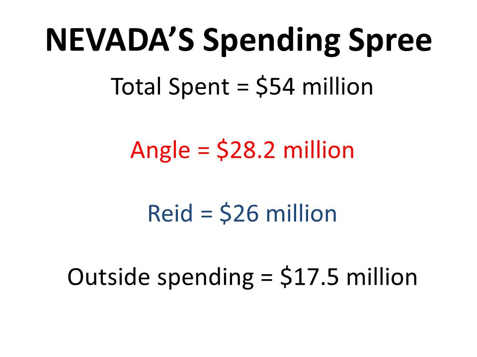 NEVADAS Spending Spree Total Spent = $54 million Angle = $28.2 million Reid = $26 million Outside spending = $17.5 million