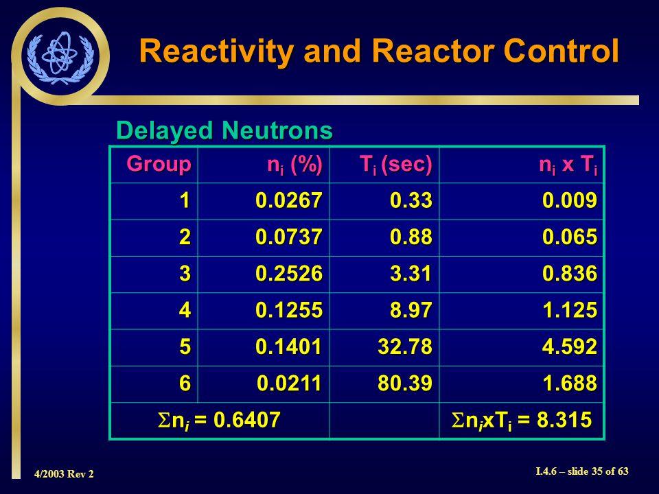 4/2003 Rev 2 I.4.6 – slide 35 of 63 Reactivity and Reactor Control Group n i (%) T i (sec) n i x T i 10.02670.330.009 20.07370.880.065 30.25263.310.83