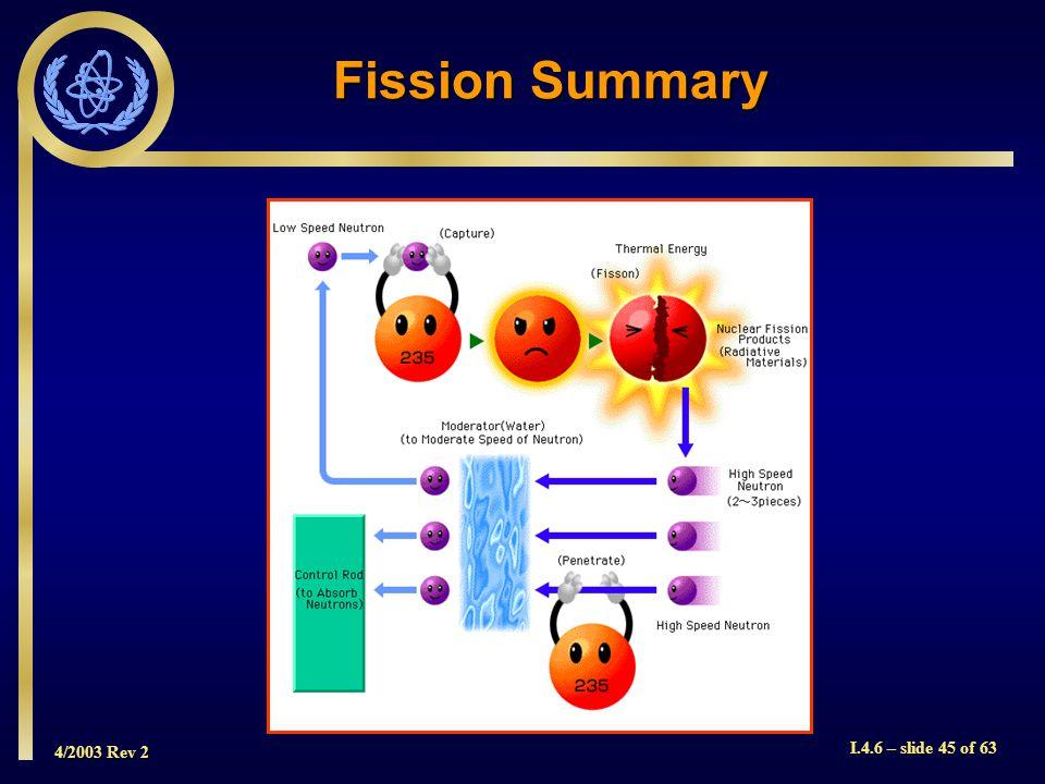 4/2003 Rev 2 I.4.6 – slide 45 of 63 Fission Summary