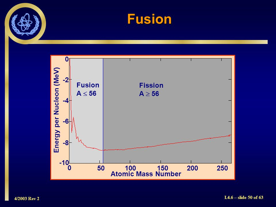 4/2003 Rev 2 I.4.6 – slide 50 of 63 Fusion A 56 Fission A 56 Atomic Mass Number 0 25020015010050 0 -2 -4 -6 -8 -10 Energy per Nucleon (MeV) Fusion