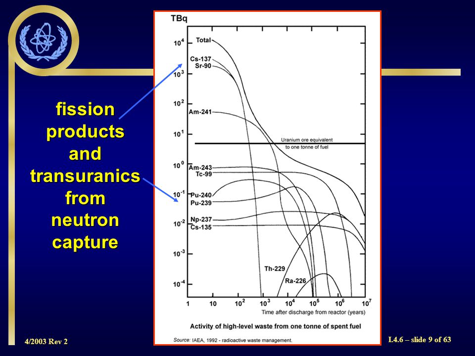 4/2003 Rev 2 I.4.6 – slide 9 of 63 fission products and transuranics from neutron capture