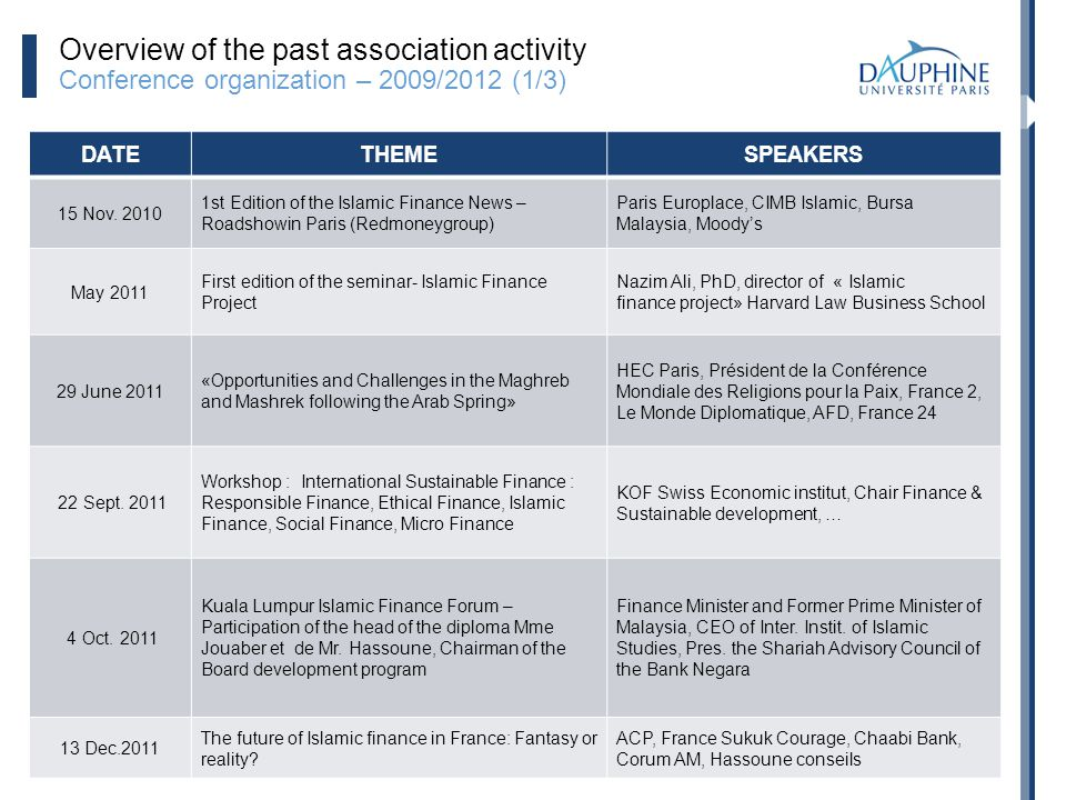 19 Overview of the past association activity Conference organization – 2009/2012 (1/3) DATETHEMESPEAKERS 15 Nov. 2010 1st Edition of the Islamic Finan