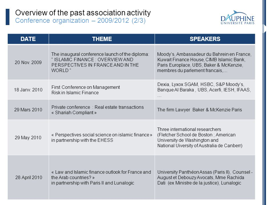20 Overview of the past association activity Conference organization – 2009/2012 (2/3) DATETHEMESPEAKERS 20 Nov. 2009 The inaugural conference launch