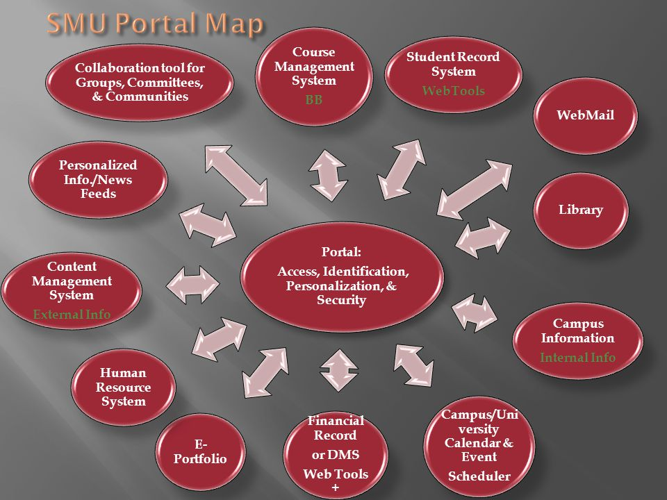Portal: Access, Identification, Personalization, & Security Course Management System BB Student Record System WebTools WebMailLibrary Campus Informati