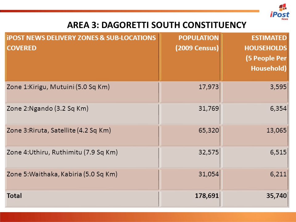 iPOST NEWS DELIVERY ZONES & SUB-LOCATIONS COVERED POPULATION (2009 Census) ESTIMATED HOUSEHOLDS (5 People Per Household) Zone 1:Kirigu, Mutuini (5.0 S