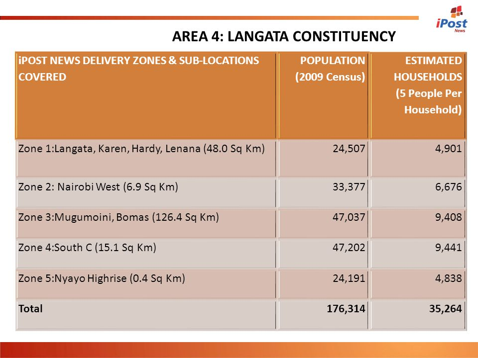 iPOST NEWS DELIVERY ZONES & SUB-LOCATIONS COVERED POPULATION (2009 Census) ESTIMATED HOUSEHOLDS (5 People Per Household) Zone 1:Langata, Karen, Hardy,