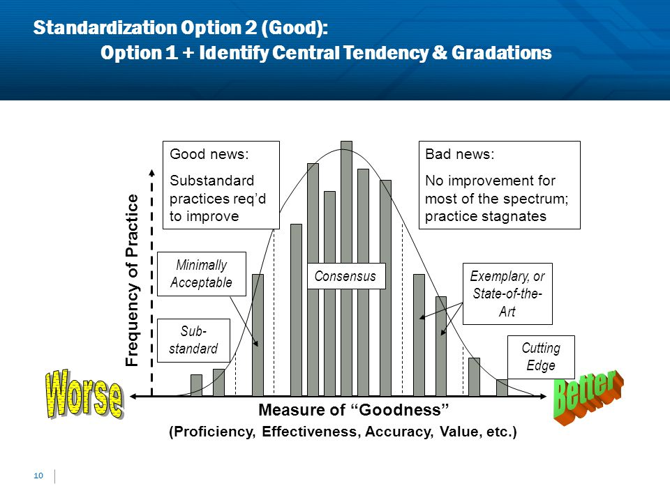 Standardization Option 2 (Good): Option 1 + Identify Central Tendency & Gradations 10 Measure of Goodness (Proficiency, Effectiveness, Accuracy, Value
