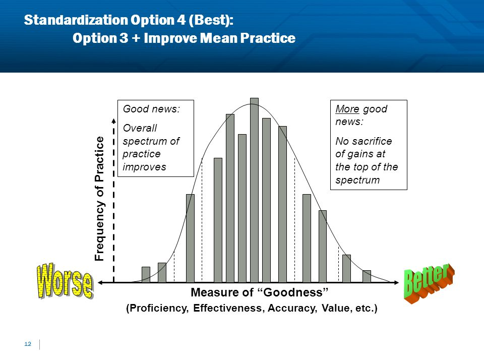 Standardization Option 4 (Best): Option 3 + Improve Mean Practice 12 Measure of Goodness (Proficiency, Effectiveness, Accuracy, Value, etc.) Frequency