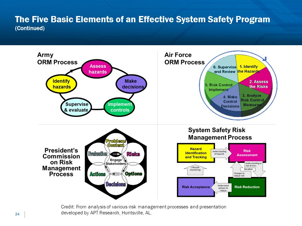 The Five Basic Elements of an Effective System Safety Program (Continued) 24 Credit: From analysis of various risk management processes and presentati