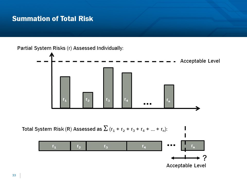 Summation of Total Risk 33 Partial System Risks (r) Assessed Individually: r1r1 r2r2 r3r3 r4r4 rnrn … Acceptable Level r1r1 r2r2 r3r3 r4r4 … rnrn ?