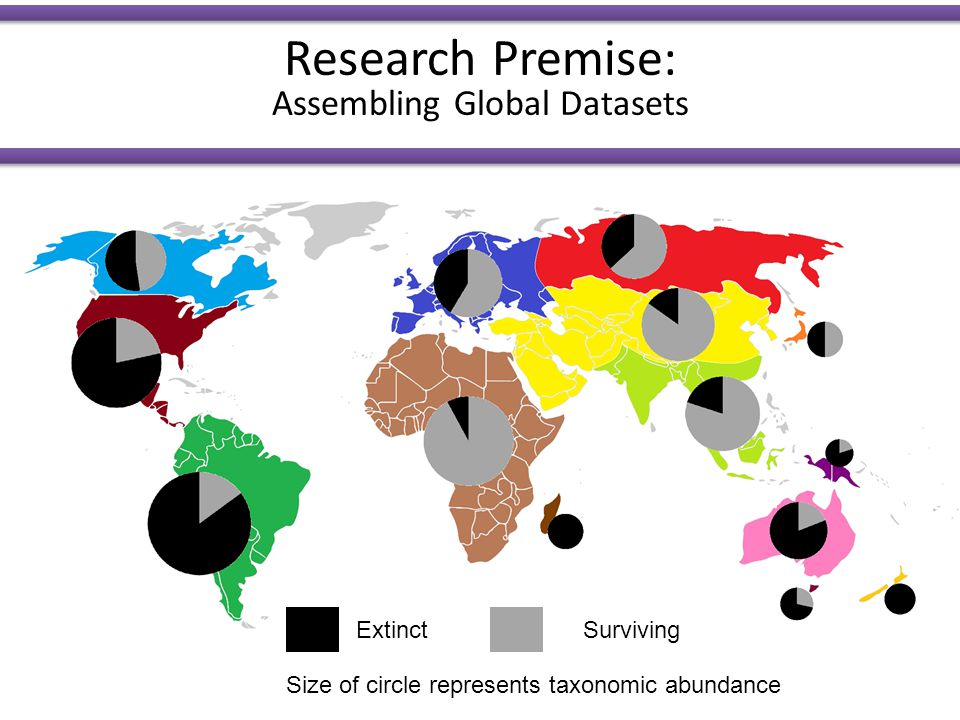ExtinctSurviving Research Premise: Assembling Global Datasets Size of circle represents taxonomic abundance