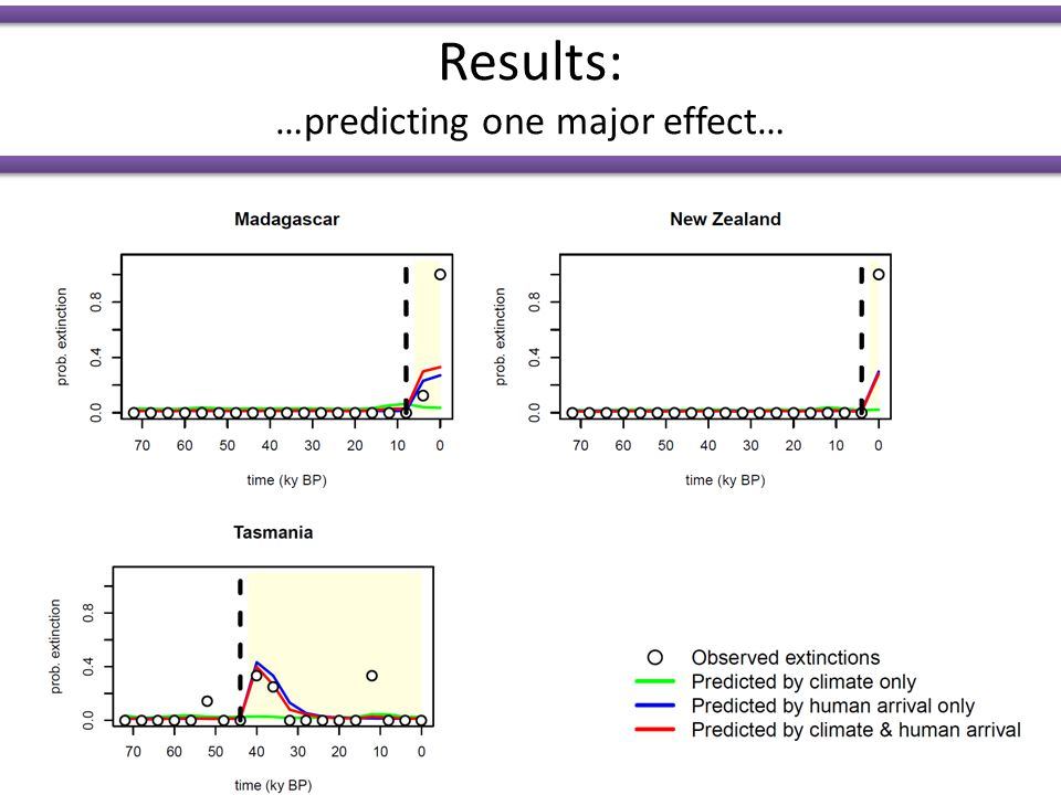 Results: …predicting one major effect…