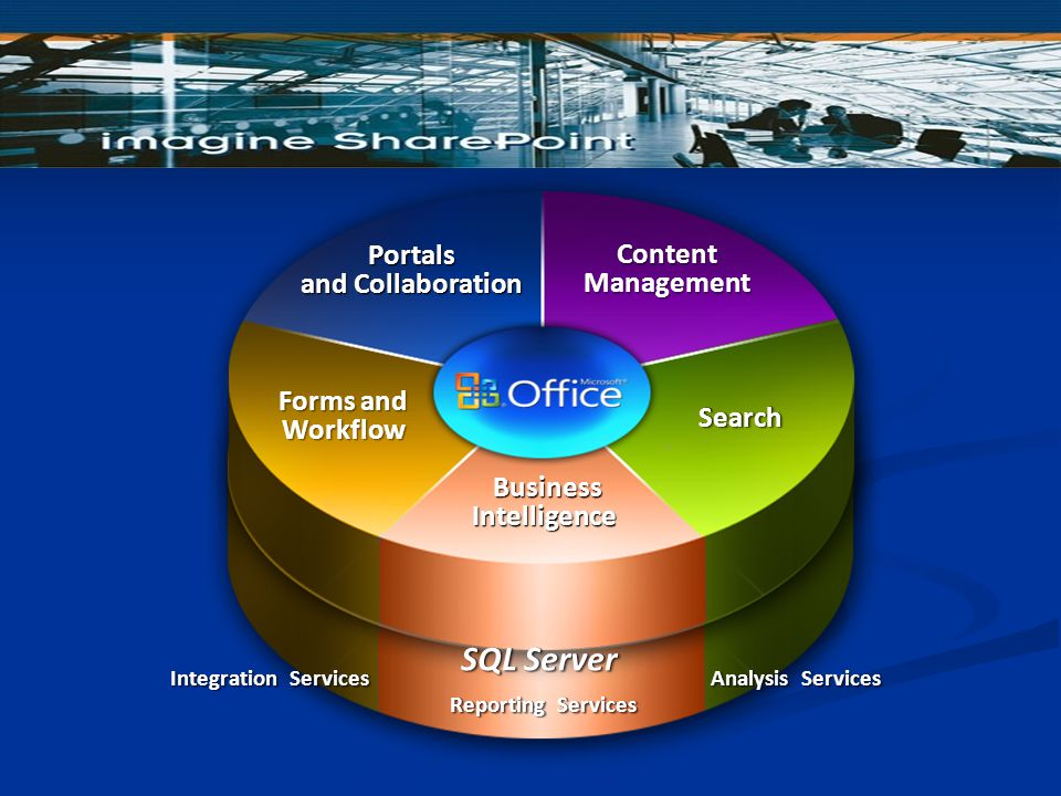 ContentManagement Workflow & Portal Business Intelligence Business Intelligence SearchSearch Communications & Collaboration ContentManagement Forms an