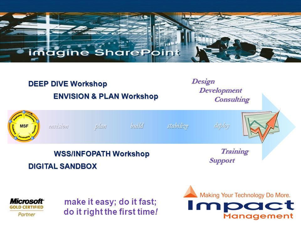 Design Development Development Consulting Consulting DEEP DIVE Workshop ENVISION & PLAN Workshop DIGITAL SANDBOX WSS/INFOPATH Workshop Training TrainingSupport deploy stabilizebuildplanenvision make it easy; do it fast; do it right the first time!