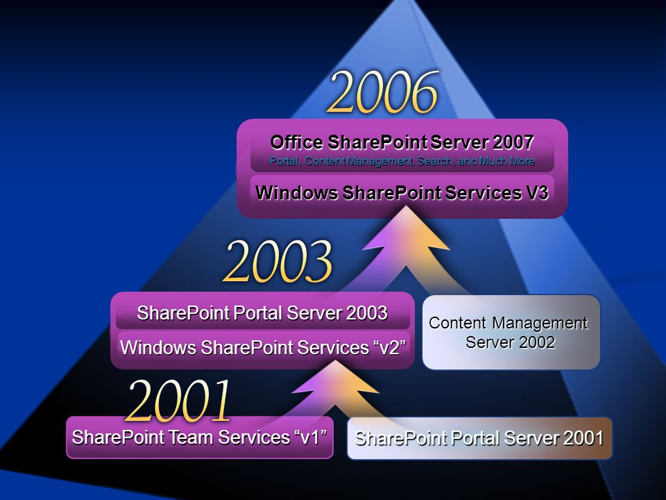 SharePoint Portal Server 2001 SharePoint Team Services v1 Content Management Server 2002 SharePoint Portal Server 2003 Windows SharePoint Services v2 Windows SharePoint Services V3 Office SharePoint Server 2007 Portal, Content Management, Search, and Much More