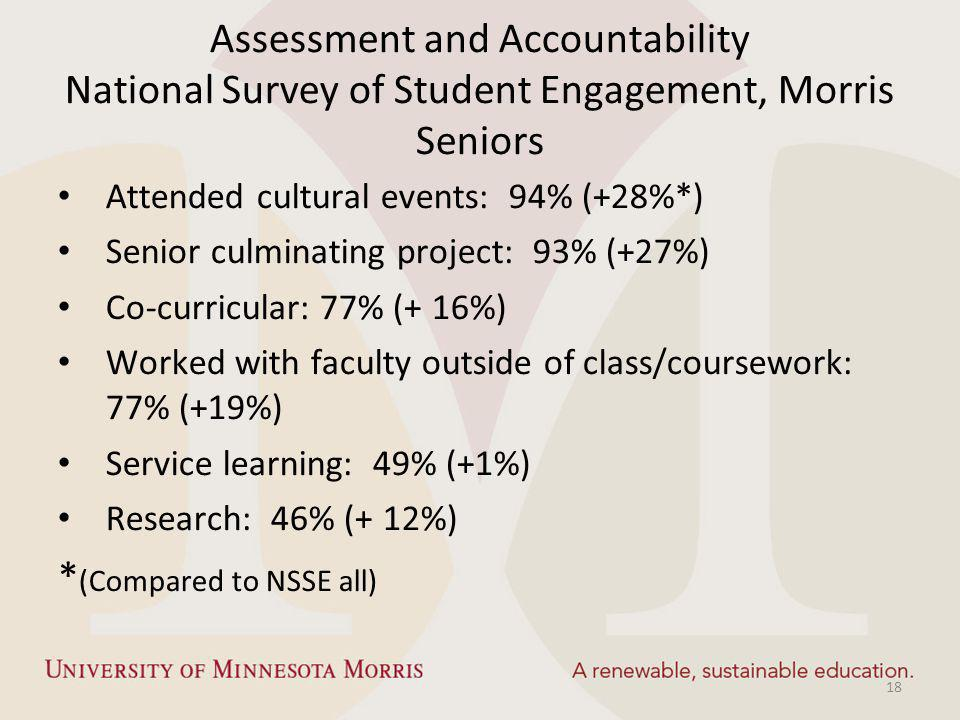 Assessment and Accountability National Survey of Student Engagement, Morris Seniors Attended cultural events: 94% (+28%*) Senior culminating project: