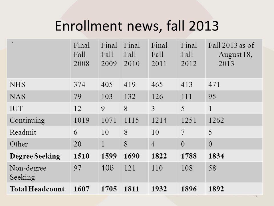 Enrollment news, fall 2013 7 ` Final Fall 2008 Final Fall 2009 Final Fall 2010 Final Fall 2011 Final Fall 2012 Fall 2013 as of August 18, 2013 NHS3744