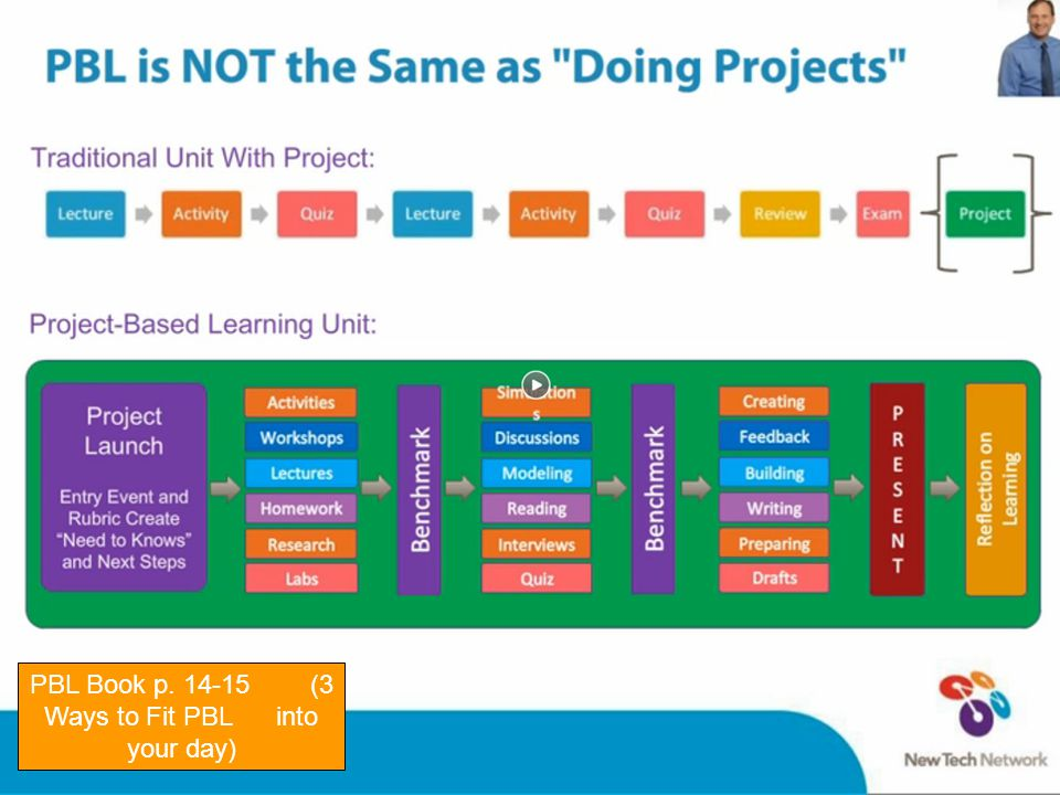 PBL Book p. 14-15 (3 Ways to Fit PBL into your day)