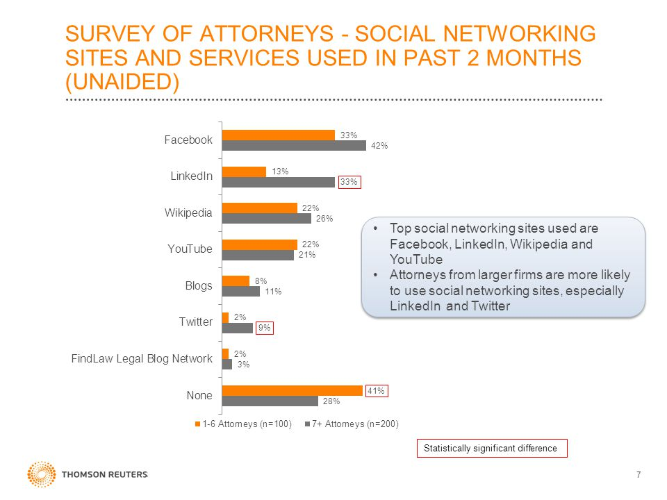 SURVEY OF ATTORNEYS - SOCIAL NETWORKING SITES AND SERVICES USED IN PAST 2 MONTHS (UNAIDED) 7 Top social networking sites used are Facebook, LinkedIn,
