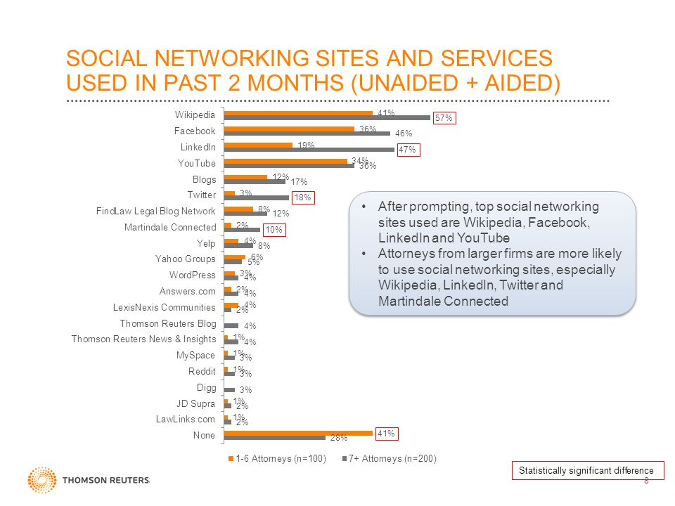 SOCIAL NETWORKING SITES AND SERVICES USED IN PAST 2 MONTHS (UNAIDED + AIDED) COMPANY CONFIDENTIAL8 After prompting, top social networking sites used a