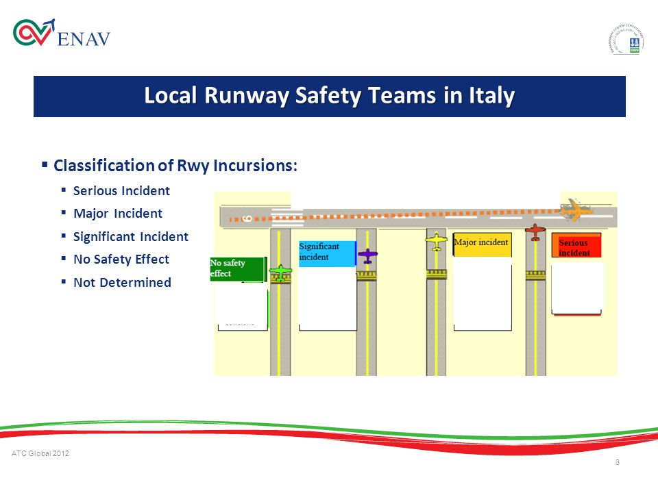 ATC Global 2012 3 Classification of Rwy Incursions: Serious Incident Major Incident Significant Incident No Safety Effect Not Determined Local Runway