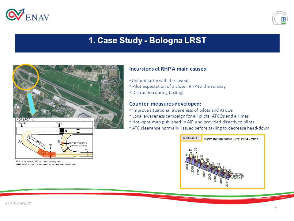 1. Case Study - Bologna LRST ATC Global 2012 5 Incursions at RHP A main causes: Unfamiliarity with the layout Pilot expectation of a closer RHP to the