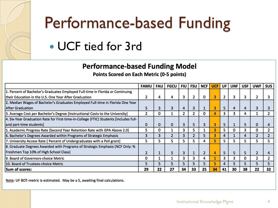 Performance-based Funding UCF tied for 3rd 4Institutional Knowledge Mgmt