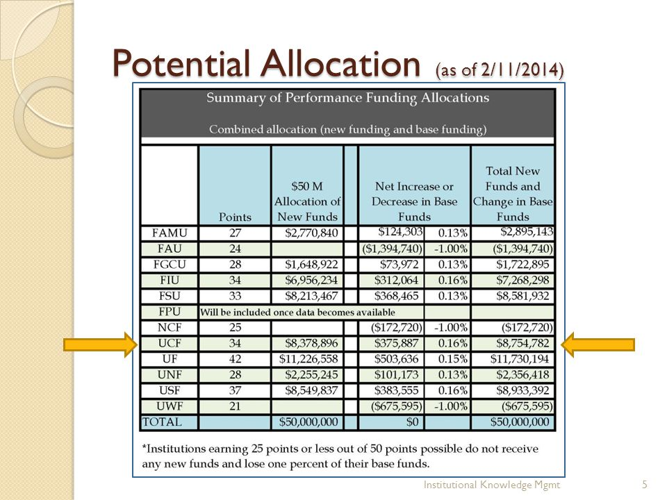 Potential Allocation (as of 2/11/2014) Institutional Knowledge Mgmt5