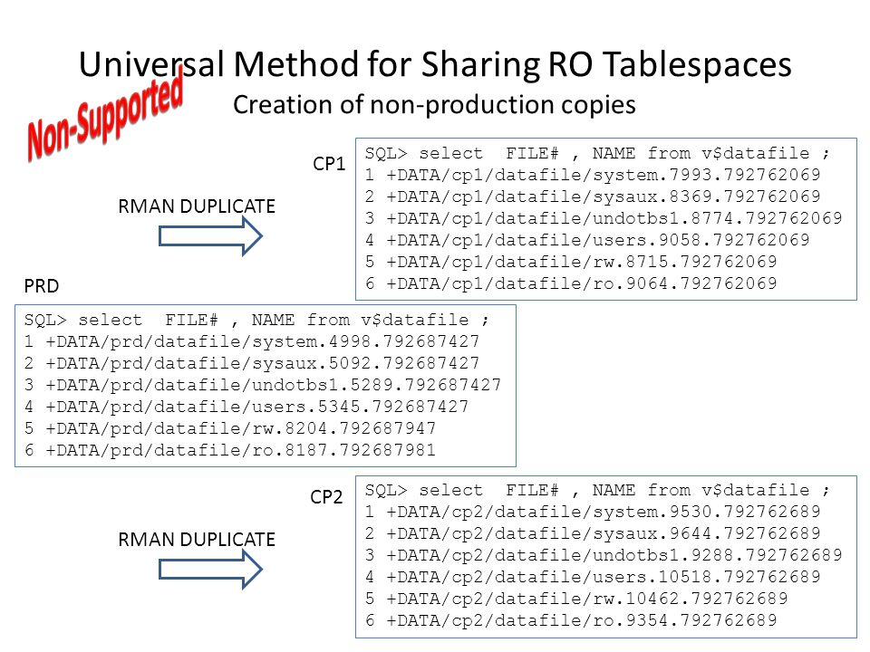 Universal Method for Sharing RO Tablespaces Creation of non-production copies SQL> select FILE#, NAME from v$datafile ; 1 +DATA/prd/datafile/system.49