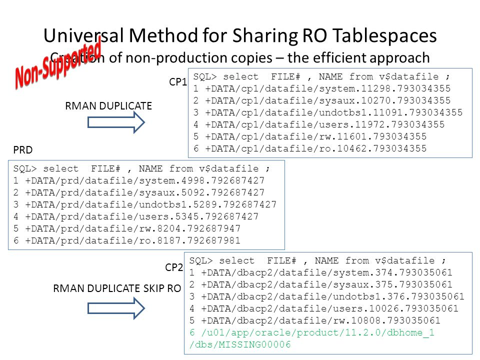 Universal Method for Sharing RO Tablespaces Creation of non-production copies – the efficient approach SQL> select FILE#, NAME from v$datafile ; 1 +DA