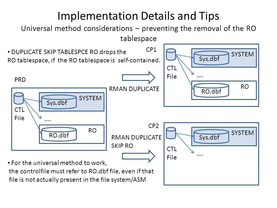 Implementation Details and Tips Universal method considerations – preventing the removal of the RO tablespace Sys.dbf SYSTEM RO RO.dbf …. Sys.dbf SYST