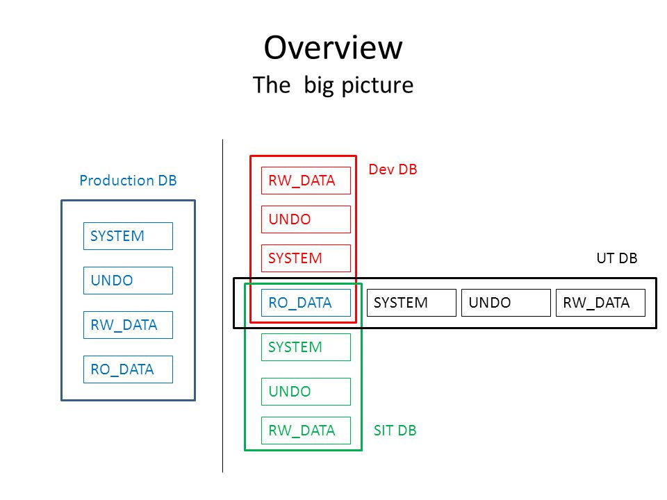 Overview The big picture SYSTEM RW_DATA RO_DATA UNDO RO_DATA SYSTEM UNDO RW_DATA SYSTEMUNDORW_DATA SYSTEM UNDO RW_DATA Production DB Dev DB UT DB SIT