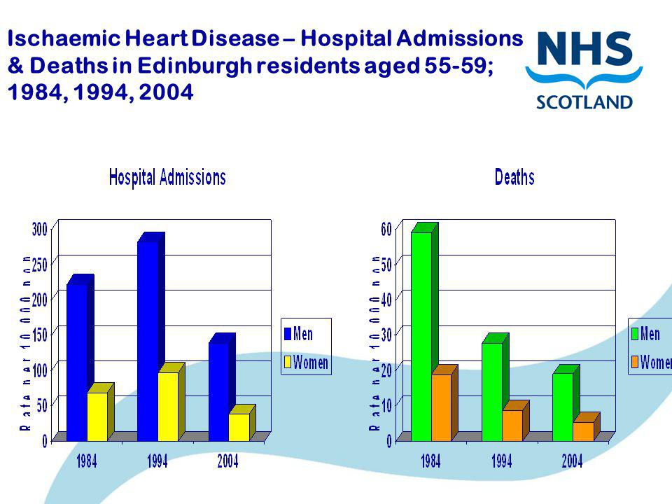 Ischaemic Heart Disease – Hospital Admissions & Deaths in Edinburgh residents aged 55-59; 1984, 1994, 2004