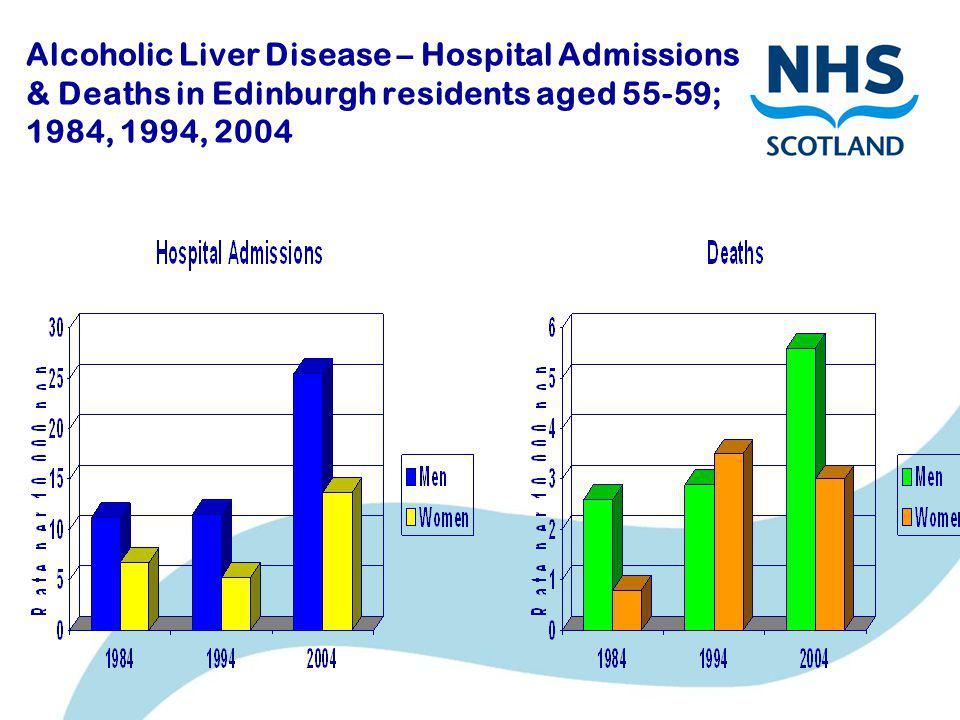Alcoholic Liver Disease – Hospital Admissions & Deaths in Edinburgh residents aged 55-59; 1984, 1994, 2004
