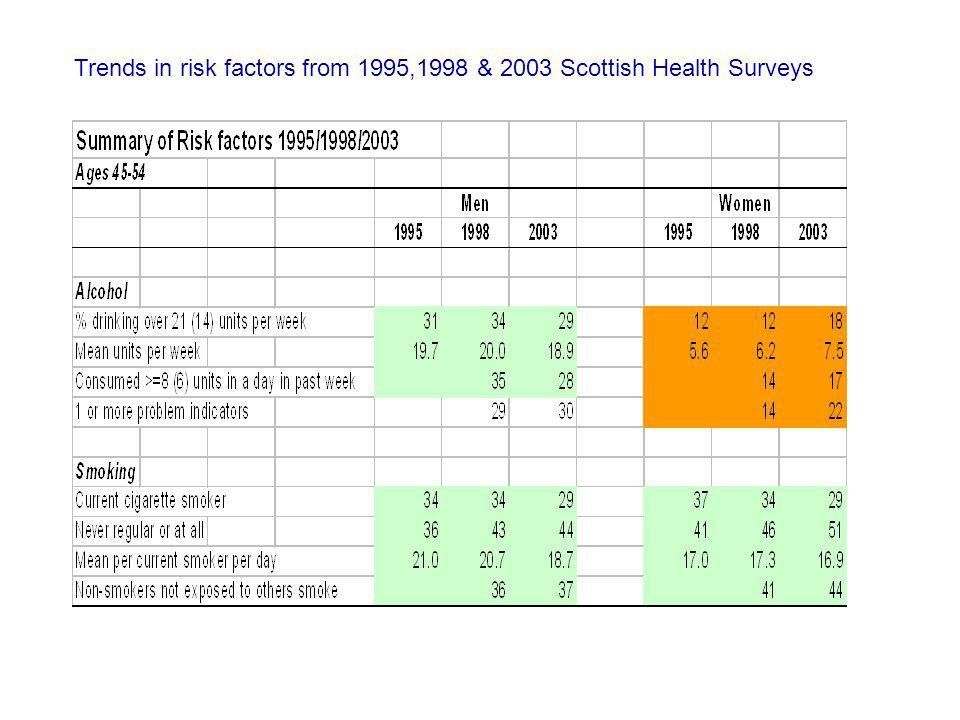 Trends in risk factors from 1995,1998 & 2003 Scottish Health Surveys