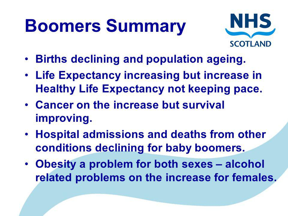 Boomers Summary Births declining and population ageing.