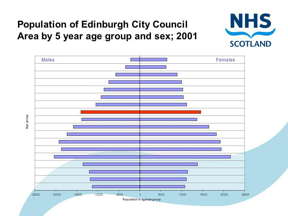 Population of Edinburgh City Council Area by 5 year age group and sex; 2001 MalesFemales -25000-20000-15000-10000-50000500010000150002000025000 Age group Population in age/sex group