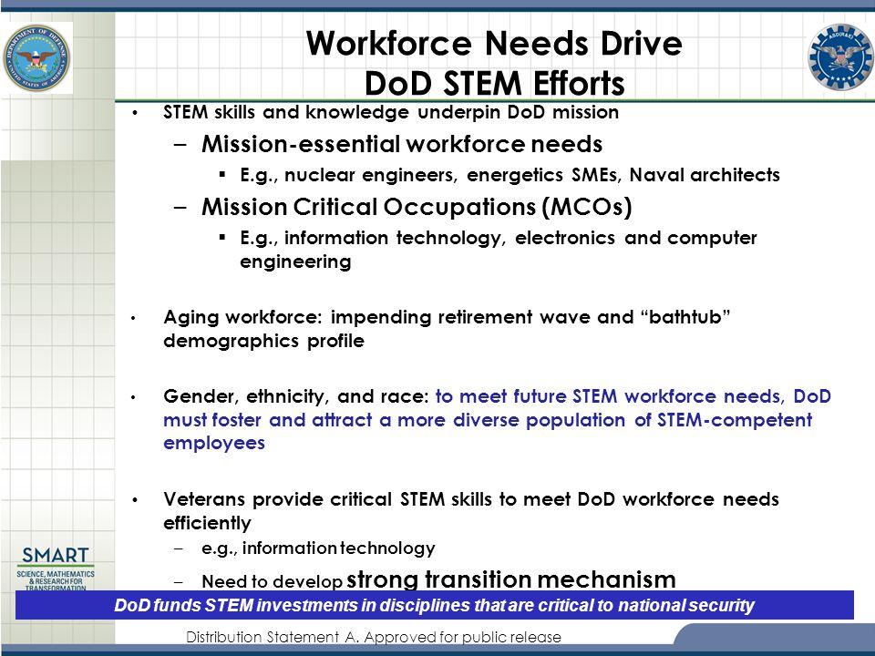 Distribution Statement A. Approved for public release Workforce Needs Drive DoD STEM Efforts STEM skills and knowledge underpin DoD mission – Mission-