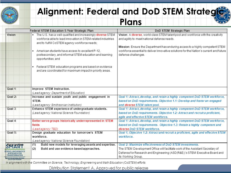 Distribution Statement A. Approved for public release Alignment: Federal and DoD STEM Strategic Plans Federal STEM Education 5-Year Strategic Plan DoD