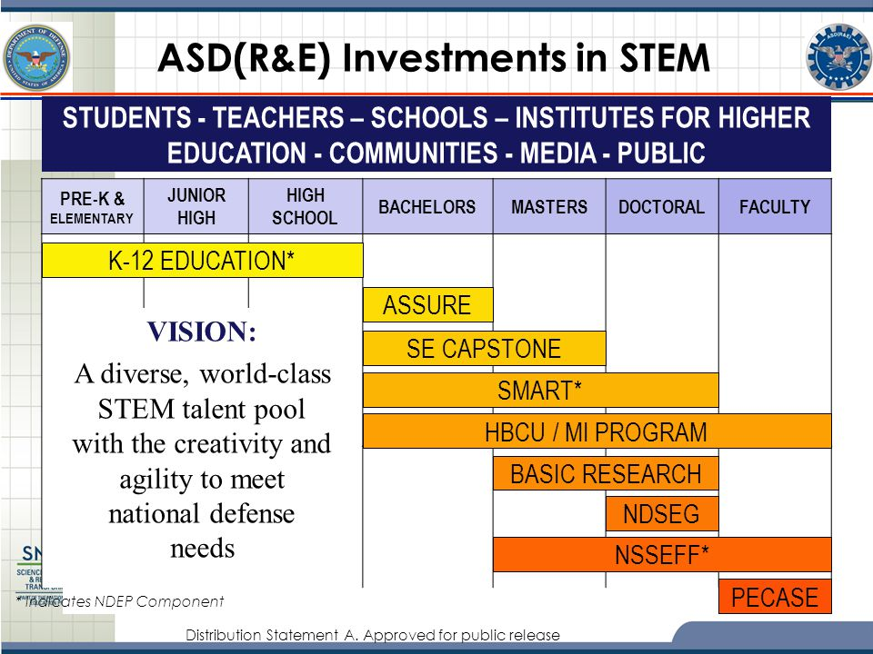Distribution Statement A. Approved for public release ASD(R&E) Investments in STEM STUDENTS - TEACHERS – SCHOOLS – INSTITUTES FOR HIGHER EDUCATION - C