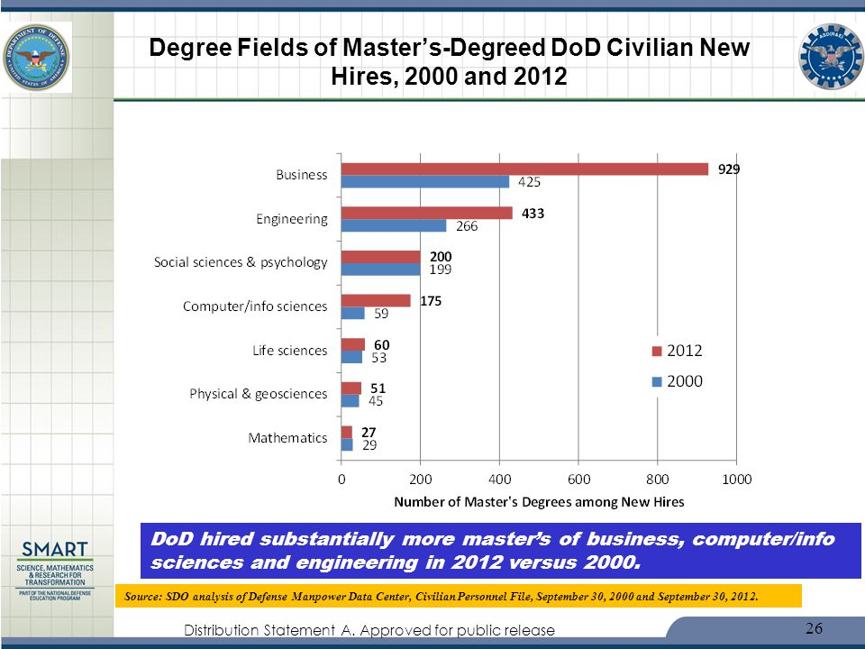 Distribution Statement A. Approved for public release Degree Fields of Masters-Degreed DoD Civilian New Hires, 2000 and 2012 26 Source: SDO analysis o