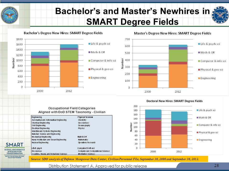 Distribution Statement A. Approved for public release Bachelors and Masters Newhires in SMART Degree Fields Source: SDO analysis of Defense Manpower D