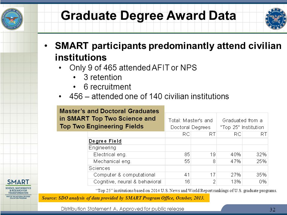 Distribution Statement A. Approved for public release Graduate Degree Award Data 32 SMART participants predominantly attend civilian institutions Only