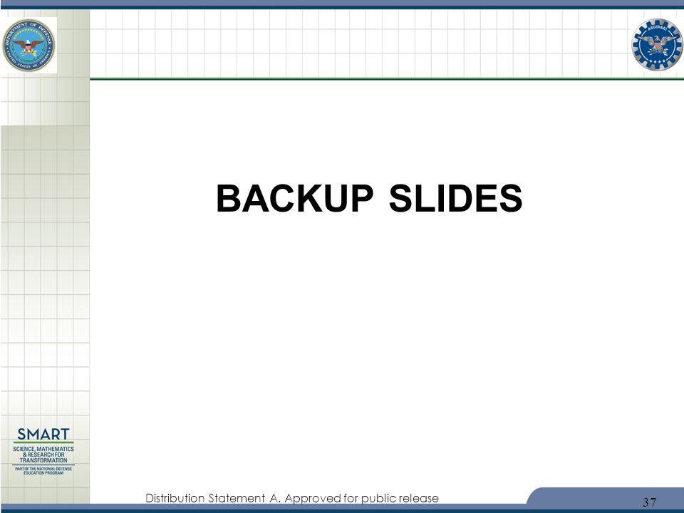 Distribution Statement A. Approved for public release BACKUP SLIDES 37