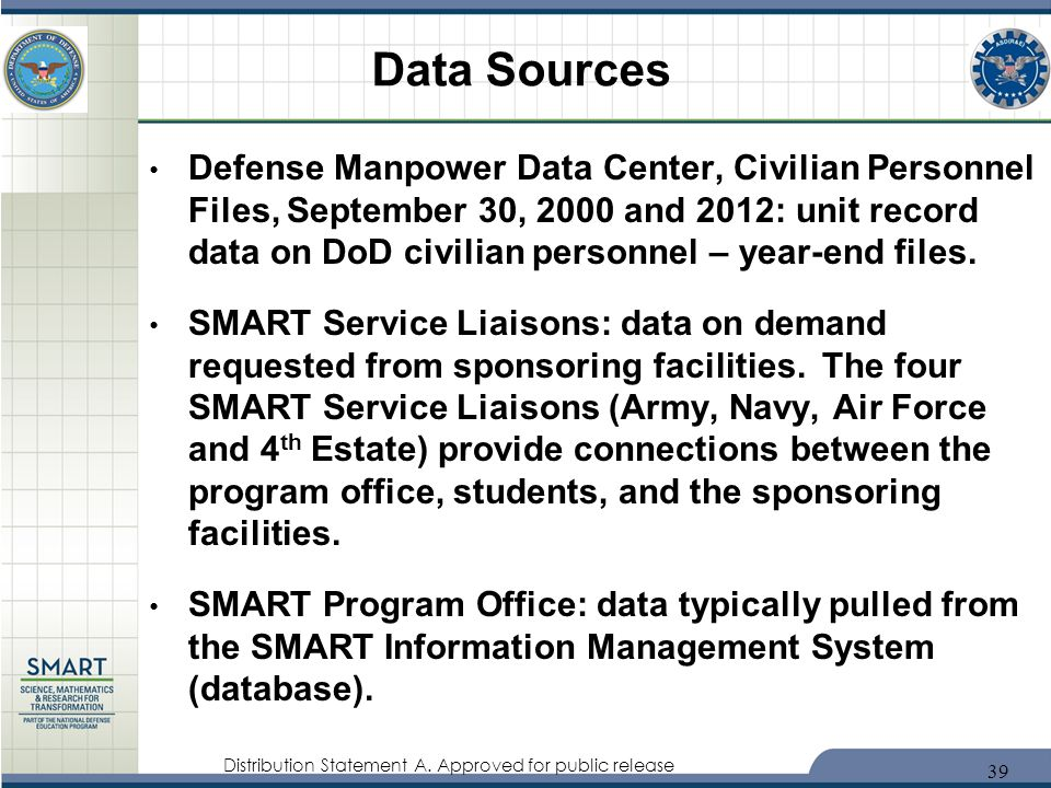 Distribution Statement A. Approved for public release Defense Manpower Data Center, Civilian Personnel Files, September 30, 2000 and 2012: unit record