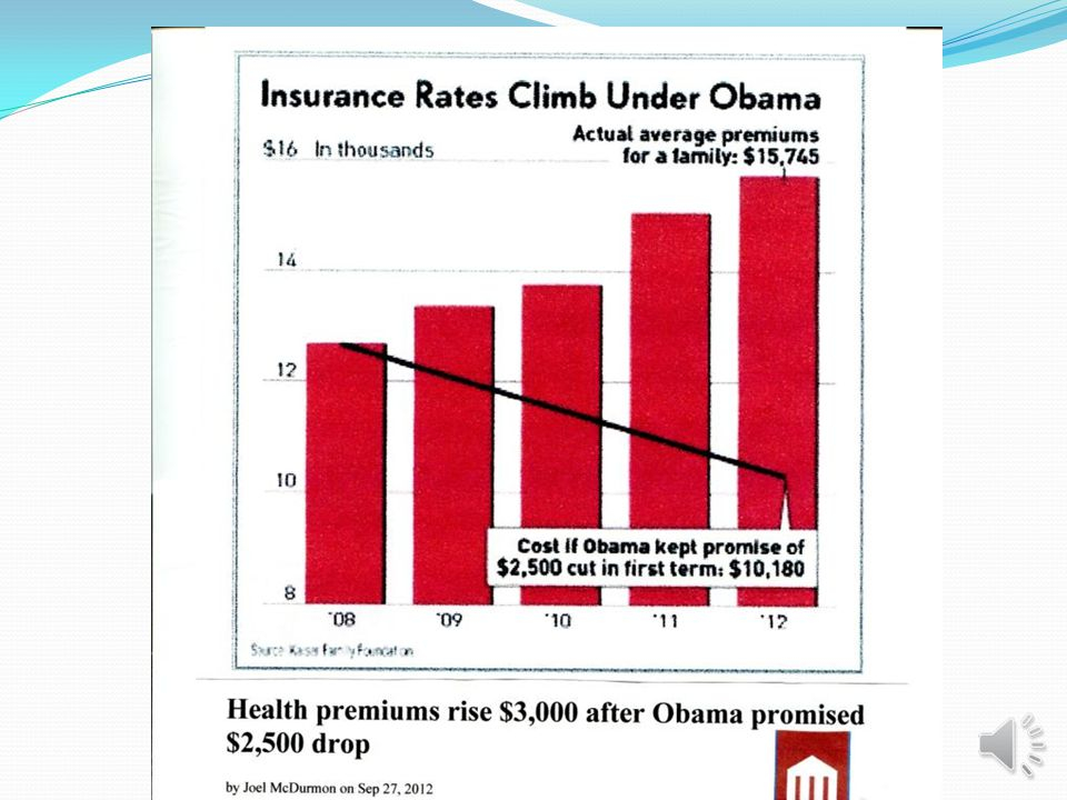 OBAMA PROMISED $2,500 DROP IN HEALTH PREMIUMS But it turns out that family premiums have increased by more than $3,000 since Obamas vow, according to the latest annual Kaiser Family Foundation employee health benefits survey.
