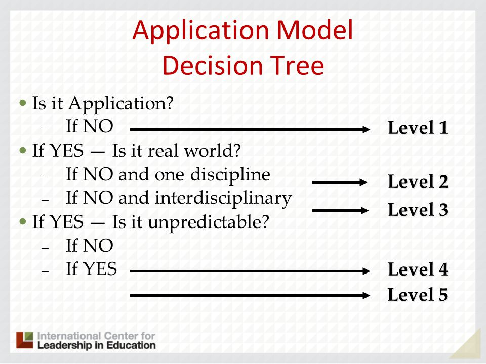 Application Model Decision Tree Is it Application? – If NO If YES Is it real world? – If NO and one discipline – If NO and interdisciplinary If YES Is